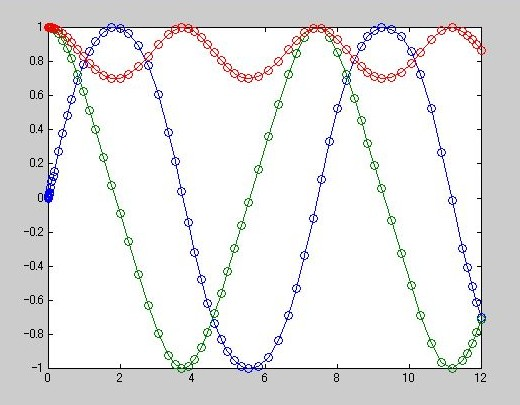 matlab练习例子九(微分方程)